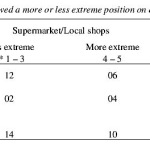 ISSA Proceedings 1998 – Evaluating 'Pros' And 'Cons': More Or Less Polarised Opinions?