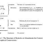 ISSA Proceedings 1998 – What Makes The Reductio Ad Absurdum An Important Tool For Rationality?