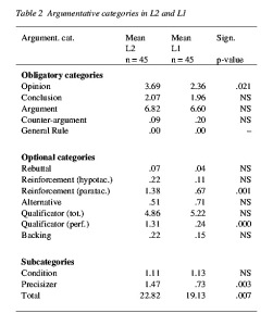 Table 2 - Argumentative categories in L2 and L