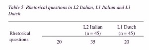 Table 5 - Rhetorical questions in L2 Italian, L1 Italian and L1 Dutch