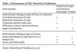 Table 1: Determinants of FDI: Theoretical Predictions Source: Navaretti and Venables (2004: 31)