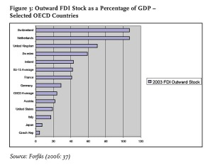 Figure 3: Outward FDI Stock as a Percentage of GDP – Selected OECD Countries Source: Forfás (2006: 37)