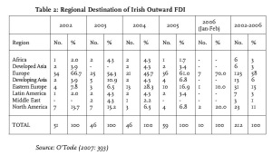 Table 2: Regional Destination of Irish Outward FDI Source: O'Toole (2007: 393)