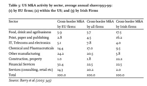Table 3: US M&A activity by sector, average annual share1993-99: (1) by EU firms; (2) within the US; and (3) by Irish Firms Source: Barry et al (2003: 345)