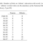 "ISSA Proceedings 1998 – The Irony Of ""Debate"": A Sociological Analysis On The Introduction Of 'Debate' Education In Japan"