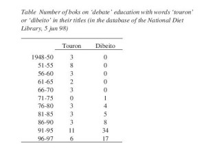 Table Number of books on 'debate' education with words 'touron' or 'dibeito' in their titles (in the database of the National Diet Library, 5 jun 98)