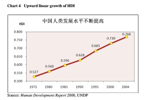 Chart 4 Upward linear growth of HDI Source: Human Development Report 2006, UNDP