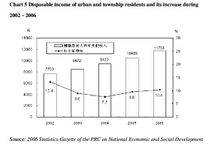 Chart 5 Disposable income of urban and township residents and its increase during 2002-2006 Source: 2006 Statistics Gazette of the PRC on National Economic and Social Development