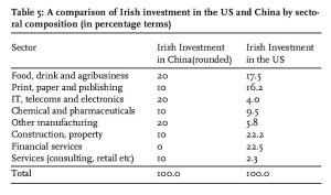 Table 5: A comparison of Irish investment in the US and China by sectoral composition (in percentage terms)