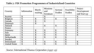 Table 7: FDI Promotion Programmes of Industrialised Countries Source: International Finance Corporation (1997: 23)