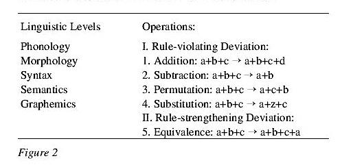 Issa Proceedings 1998 Figures Of Speech Definition Description