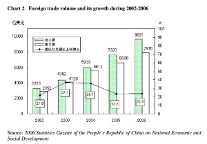PDF: Chart 2 Foreign trade volume and its growth during 2002-2006 Source: 2006 Statistics Gazette of the People's Republic of China on National Economic and Social Development