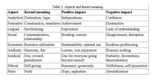 Table 2. Aspects and kernel meaning