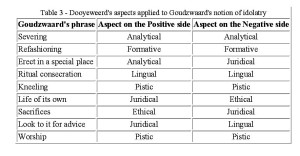 Table 3 - Dooyeweerd's aspects applied to Goudzwaard's notion of idolatry