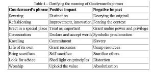Table 4 - Clarifying the meaning of Goudzwaard's phrases