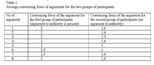 Table 1 - Average convincing force of arguments for the two groups of participants