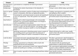 Table 1. Icolatry elements, in idolatrous and valid forms