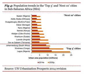 UN Urbanisation