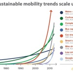 sustainable-mobility-trends-embarq-brt-metro-complete-streets