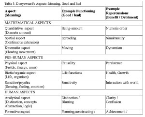 Table 2. Dooyeweerd's Aspects: Meaning, Good and Bad