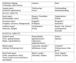 Table 2(b). Dooyeweerd's Aspects: Meaning, Good and Bad