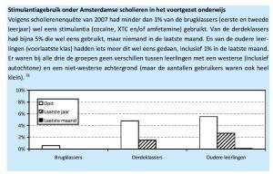Stimulantiagebruik onder Amsterdamse scholieren in het voortgezet onderwijs Stimulantiagebruik onder Amsterdamse scholieren in het voortgezet onderwijs