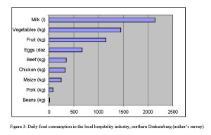 Figure 3: Daily food consumption in the local hospitality industry, northern Drakensberg (author's survey)