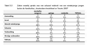 Tabel 3.2 Bestudeerde zedenzaken waar een minderjarige jongen bij betrokken was, Amsterdam-Amstelland en Twente 2007
