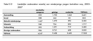 Tabel 3.5 Landelijke zedenzaken waarbij een minderjarige jongen betrokken was, 2003- 2007