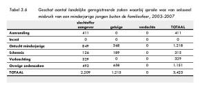 Tabel 3.6 Geschat aantal landelijke geregistreerde zaken waarbij sprake was van seksueel misbruik van een minderjarige jongen buiten de familiesfeer, 2003-2007