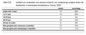 Tabel 3.8 Leeftijd van verdachten van seksueel misbruik van minderjarige jongens buiten de familiesfeer in Amsterdam-Amstelland en Twente, 2007