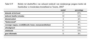 Tabel 3.9 Relatie tot slachtoffers van seksueel misbruik van minderjarige jongens buiten de familiesfeer in Amsterdam-Amstelland en Twente, 2007