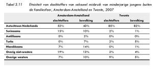 Tabel 3.11 Etniciteit van slachtoffers van seksueel misbruik van minderjarige jongens buiten de familiesfeer, Amsterdam-Amstelland en Twente, 2007