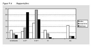 Figuur 9.4 Rapportcijfers