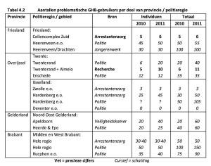 Tabel 4.2 Aantallen problematische GHB-gebruikers per deel van provincie / politieregio
