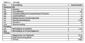 Tabel 2.2 Wetsartikelen in dossiers OM jeugdige verdachten 's-Hertogenbosch en Amsterdam - VERVOLG