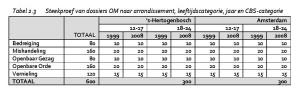 Tabel 2.3 Steekproef van dossiers OM naar arrondissement, leeftijdscategorie, jaar en CBS-categorie