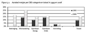 Figuur 3.1 Aandeel meisjes per CBS-categorie en totaal in 1999 en 2008