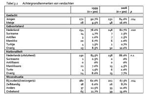 Tabel 3.1 Achtergrondkenmerken van verdachten