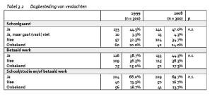 Tabel 3.2 Dagbesteding van verdachten