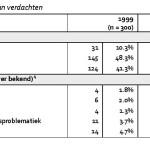 Minder ernstig - Vaker gestraft-page-032