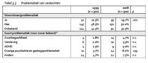 Tabel 3.3 Problematiek van verdachten