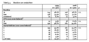 Tabel 3.4 Recidive van verdachten