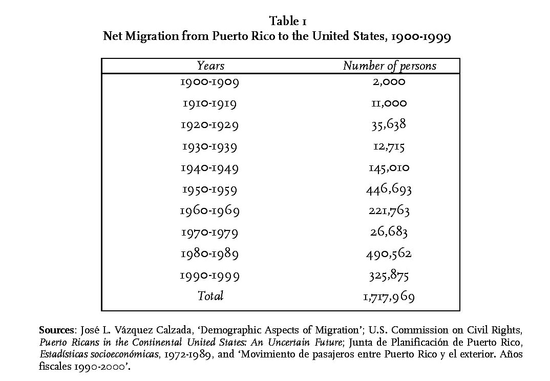 Extended statehood in the caribbean fifty years of commonwealth table 1 net migration from puerto rico to the united states 1900 1999 biocorpaavc Images