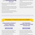 infographic-academic-freedom-balanced-copyright-2014