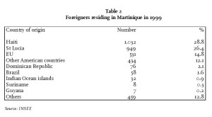 Table 2 - Foreigners residing in Martinique in 1999