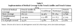 Table 8 - Implementation of Medical Coverage in the French Antilles and French Guiana 2004