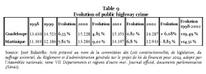 Table 9 - Evolution of public highway crime