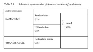 Table 2.1 Schematic representation of theoretic accounts of punishment