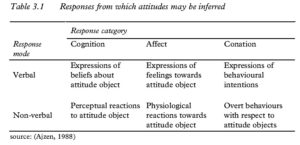 Table 3.1 Responses from which attitudes may be inferred